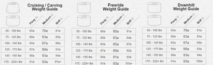longboard-bushing-durometer-guide