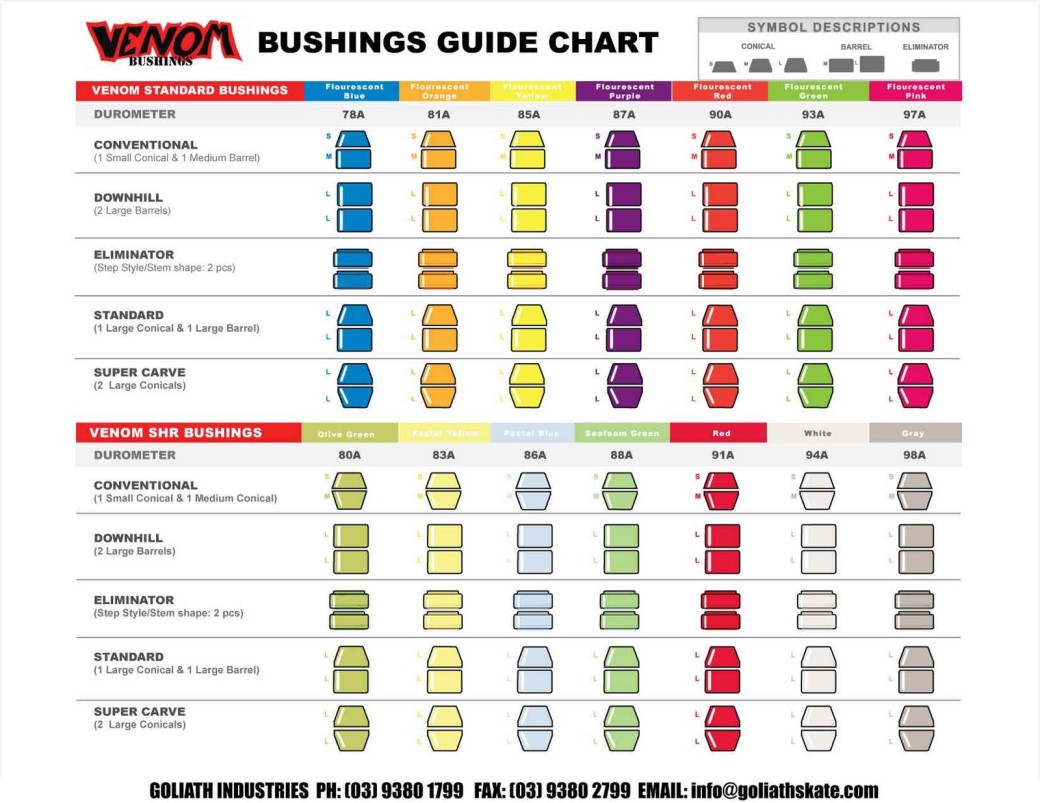 VENOM BUSHINGS CHART