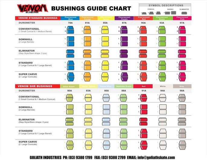 VENOM BUSHINGS CHART